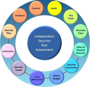 SRA Process - Security Risk Assessment Layers