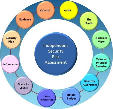 The Benefits of Security Risk Assessment